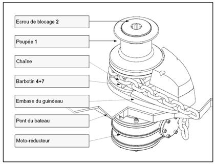 composants du guindeau